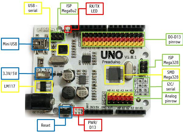 What are the Arduino IDE pin assignments? element14